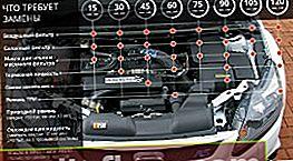 Наредби за поддръжка Ford Focus 3