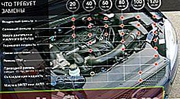 Наредби за поддръжка Ford Focus 2