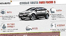 Слабости Ford Focus 3